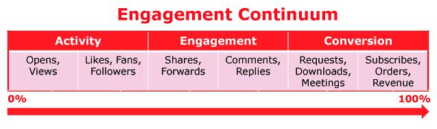Engagement Contiuum